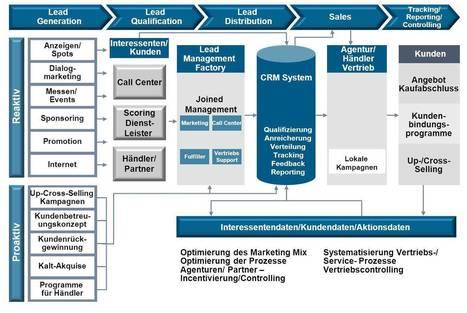 CRM Beratung und Umsetzung - Marketing Resultant | Social CRM News | Scoop.it