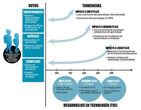 Eduteka - Reporte Horizonte 2015 - Edición para Educación Escolar (K-12) | Tecnolotic - TIC en educación | Scoop.it