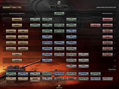 World of tanks Megapost [Multi/Español] | Juegos | Scoop.it