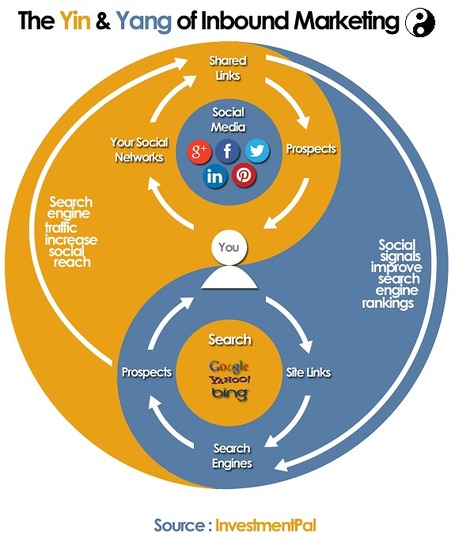 The Yin & Yang of Inbound Marketing [Infographic] | Inbound marketing, social and SEO | Scoop.it