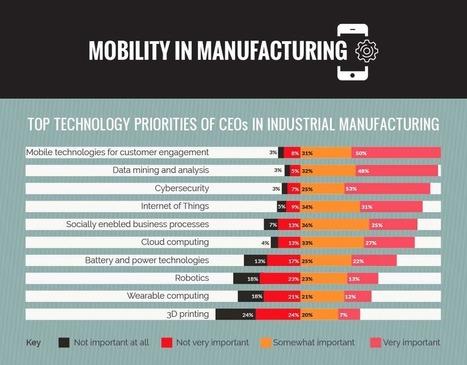 La mobilité dans le manufacturing   La performance industrielle.   Scoop.it