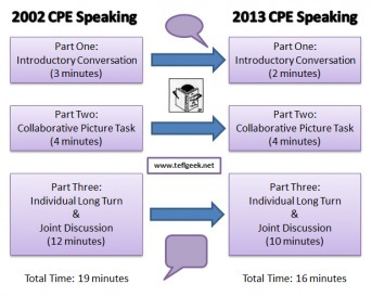 Changes to CPE in 2013 | International English Exams | Scoop.it