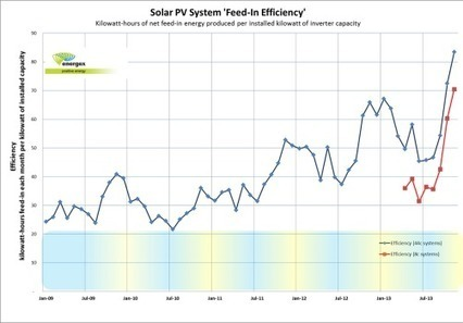Australia's Solar Systems Are More Efficient Now | Sustain Our Earth | Scoop.it