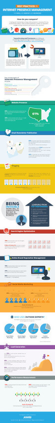 Managing Your Online Presence Is Not Optional - Infographic | Social Media Marketing | Scoop.it