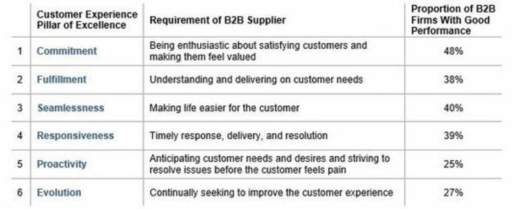 The Six Pillars of B2B Customer Experience Excellence - Profs | The Marketing Technology Alert | Scoop.it