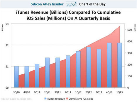 CHART OF THE DAY: The Curious Case Of Apple's Flattening iTunes Revenue | cross pond high tech | Scoop.it