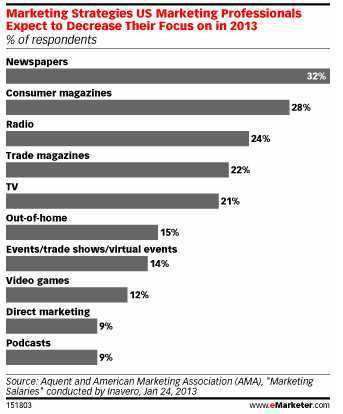 In 2013, Mobile, Social Lead Shift From Traditional Media to Digital - eMarketer | Big Media (En & Fr) | Scoop.it