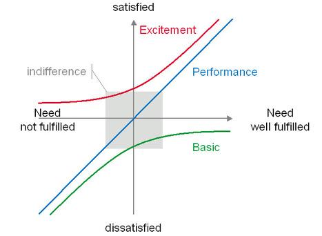 Satisfaction - Insatisfaction : Connaissez vous le diagramme de Kano ? | Vos visiteurs B2B ont faim, (re)nourrissez les ! | Scoop.it