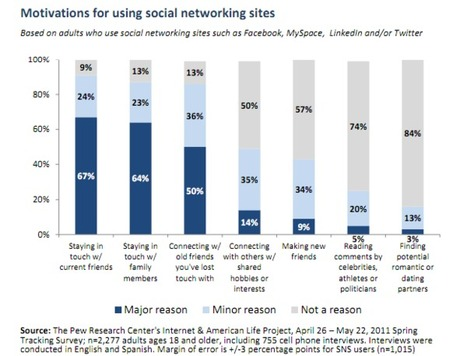 67% of Online Adults Use Social Media To Stay In Touch With Friends   Social media culture   Scoop.it