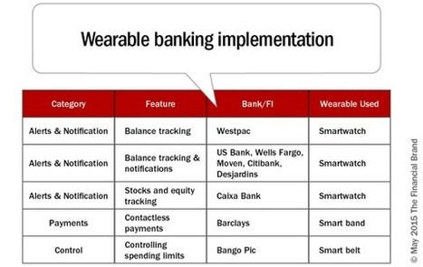 Banking's Game Plan for Wearables | The Art of the Possible - Adventures in Innovation | Scoop.it