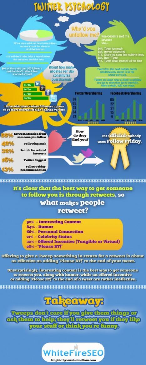Quelques tendances intéressantes sur Twitter & Facebook | Misc Techno | Scoop.it