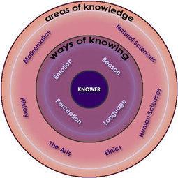 Teoría del Conocimiento - Alianza Superior   division del trabajo, economia social, cooperativismo y las pymes   Scoop.it
