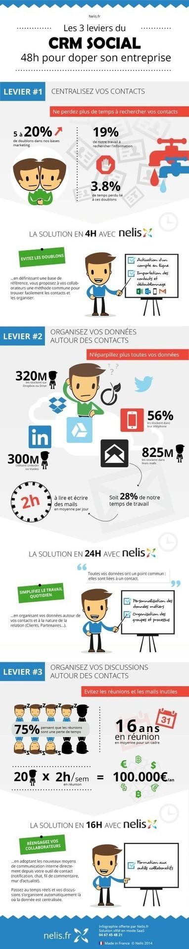 Le CRM social en une infographie | Marketing & Communication | Scoop.it