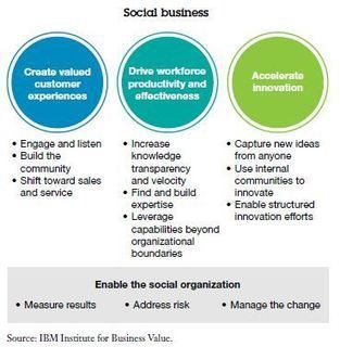 IBM Study: How to Make Social Work | Beyond Marketing | Scoop.it