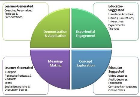 Javier Tourón: La enseñanza inversa y el desarrollo del talento. A propósito de un manifiesto | Edunovatec | Scoop.it