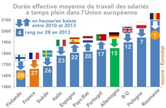 La durée effective annuelle du travail en France et en Europe en 2013 | La nouvelle réalité du travail | Scoop.it