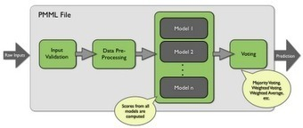 Predictive Analytics, Cloud Computing, Data Mining, PMML: Model Ensemble in PMML - Examples Available | Data Science 4 Public Sector Information | Scoop.it