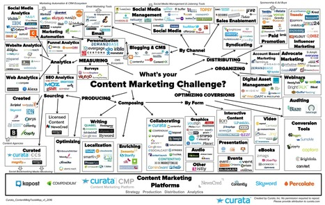 Content Marketing Tools - The Ultimate List for Beginners and Experts | Integrated Brand Communications | Scoop.it