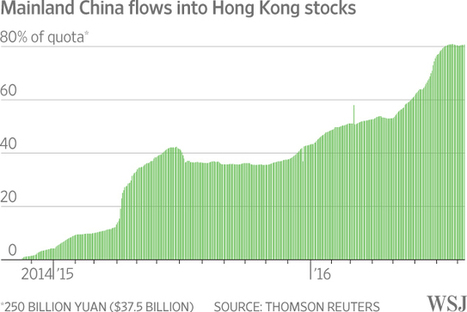 Why China Bears Are Buying Chinese Stocks@Offshore stockbrokers | Global Asia Trader | Scoop.it