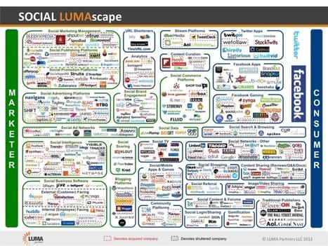 SOCIAL LUMAscape   test   Scoop.it