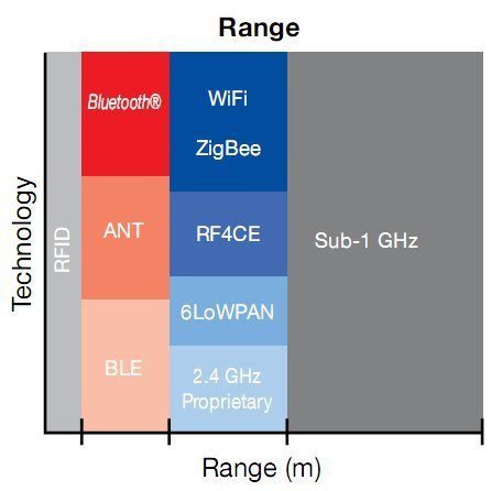 List of Wireless Standards for Local and Personal Area Networks | Embedded Systems News | Scoop.it