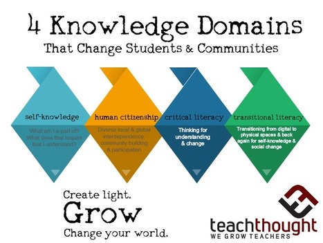The Paradigm Shift: 4 Goals Of 21st Century Learning | TeachThought | Scoop.it