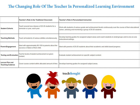The Changing Role Of The Teacher In Personalized Learning Environment | University teacher | Scoop.it