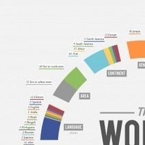 The World as 100 People | Visual.ly | Women's History | Scoop.it