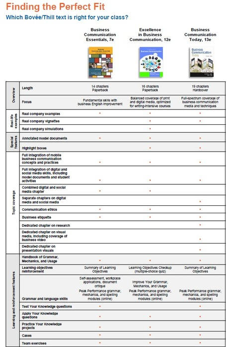 Use This Chart to Find the Textbook That Perfectly Fits Your Business Communication Course | Teaching Business Communication and Employment | Scoop.it