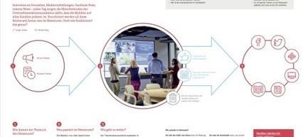 Der Mobiliar Newsroom: Best Practice einer Schweizer Versicherung | MEDIACLUB | Scoop.it