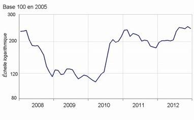Insee - Indicateur - Les prix agricoles à la production baissent en décembre 2012 | ECONOMIE ET POLITIQUE | Scoop.it
