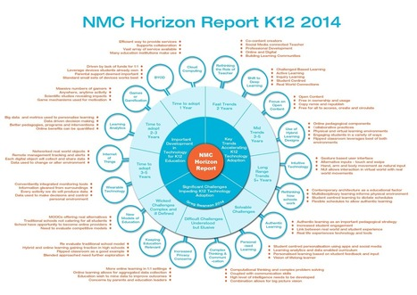 Apps in Education: NMC Horizon Report Summary | Improving Vocabulary with Technology | Scoop.it