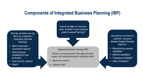 Five Keys to Unlocking Successful Integrated Business Planning   Business   Scoop.it