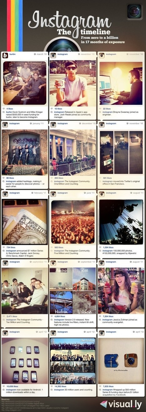 INFOGRAPHIC: Instagram: From Zero to a Billion | Visual.ly | Cloud Central | Scoop.it