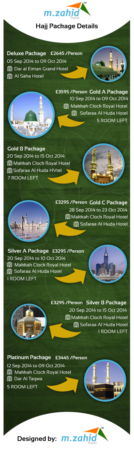 Hajj Packages Details - Infographics | Travel Tips | Scoop.it