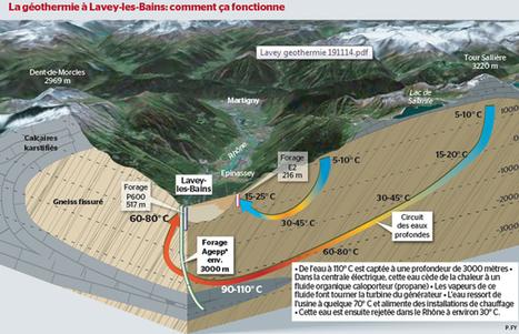 Le projet de géothermie de Lavey a enfin bouclé son financement - 24heures.ch   Geothermal Energy   Scoop.it