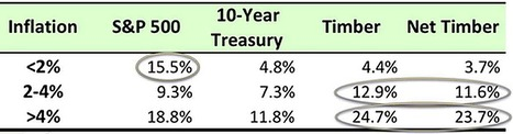 Benchmarking Timberland Investment Performance versus Equities, Bonds and Inflation | Timberland Investment | Scoop.it