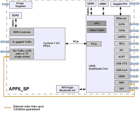 Armadeus Systems APF6_SP SoM Combines Freescale i.MX6 Processor and Altera Cyclone V GX FPGA | Embedded Systems News | Scoop.it