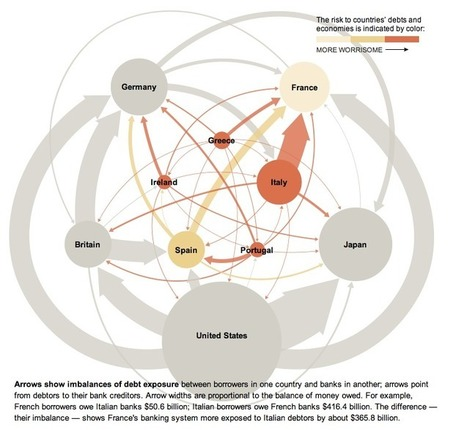 Interactive HTML5 Infographics Blog | Web-Design | Scoop.it