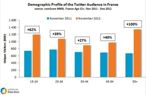 Twitter en France : +53% d'audience en un an | Emarketinglicious | Veille Etourisme de Lot Tourisme | Scoop.it