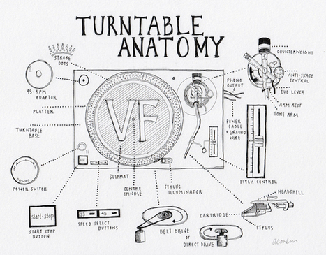Turntable Anatomy: An interactive guide to the key parts of a record player | Technology | Scoop.it