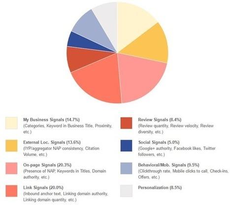 #SEO local : 8 facteurs à optimiser | Veille SEO - Référencement web - Sémantique | Scoop.it