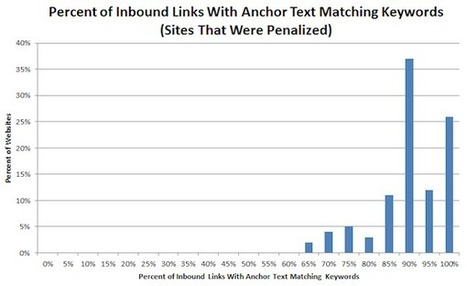 Google Penguin Update: Impact of Anchor Text Diversity & Link ... | Social Media Epic | Scoop.it