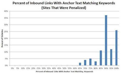 Google Penguin Update: Impact of Anchor Text Diversity & Link Relevancy | Nettpilot SEO | Scoop.it