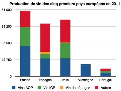 Union Européenne : une production de vin stable en 2011, malgré ... - Vitisphere.com | Autour du vin | Scoop.it