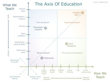 Innovation Design In Education - ASIDE: The Axis Of Education - Changing The Teaching Matrix | Design in Education | Scoop.it