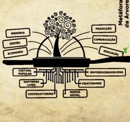 Cultura livre não significa cultura grátis   BINÓCULO CULTURAL   Monitor de informação para empreendedorismo cultural e criativo    Scoop.it