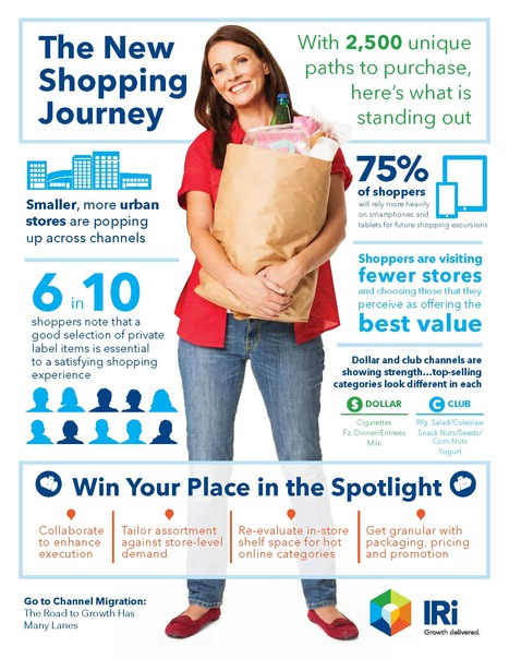 Channel Migration - The road to growth has many lanes | IRI Reports content from Supermarket News | Consumer Behavior in Digital Environments | Scoop.it