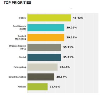 Marketers Want Attribution-Model Alternatives: Survey | Mobile et Web Marketing pour le ecommerce | Scoop.it