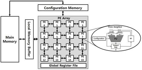 Coarse Grain Reconfigurable Arrays | Compiler Microarchitecture Lab | MIT Technical | Scoop.it